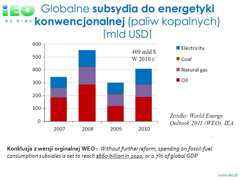 Globalne subsydia do energetyki konwencjonalnej (paliw kopalnych) [mld USD]